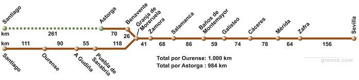 odległości Via de la Plata (www.gronze.com)